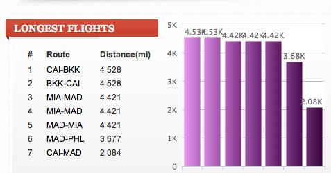 Ejemplo de gráfico: Mis viajes más largos
